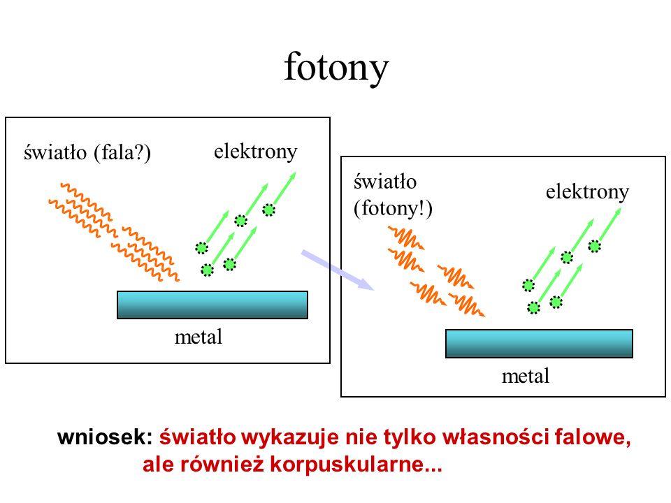 metal światło (fotony!) elektrony fotony wniosek: światło wykazuje nie tylko własności falowe, ale również korpuskularne... metal światło (fala?) elek