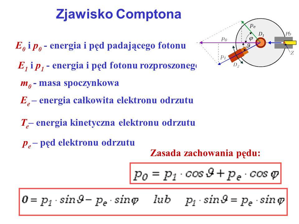 Zjawisko Comptona E 0 i p 0 - energia i pęd padającego fotonu E 1 i p 1 - energia i pęd fotonu rozproszonego m 0 - masa spoczynkowa E e – energia całk