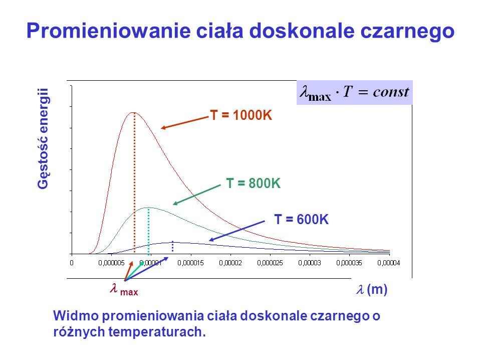 Promieniowanie ciała doskonale czarnego Całkowita gęstość energii promieniowania ciała doskonale czarnego: Prawo Stefana-Boltzmanna Energia fotonu: Liczba fotonów dN w jednostce objętości w zakresie długości fal od do +d wynosi: