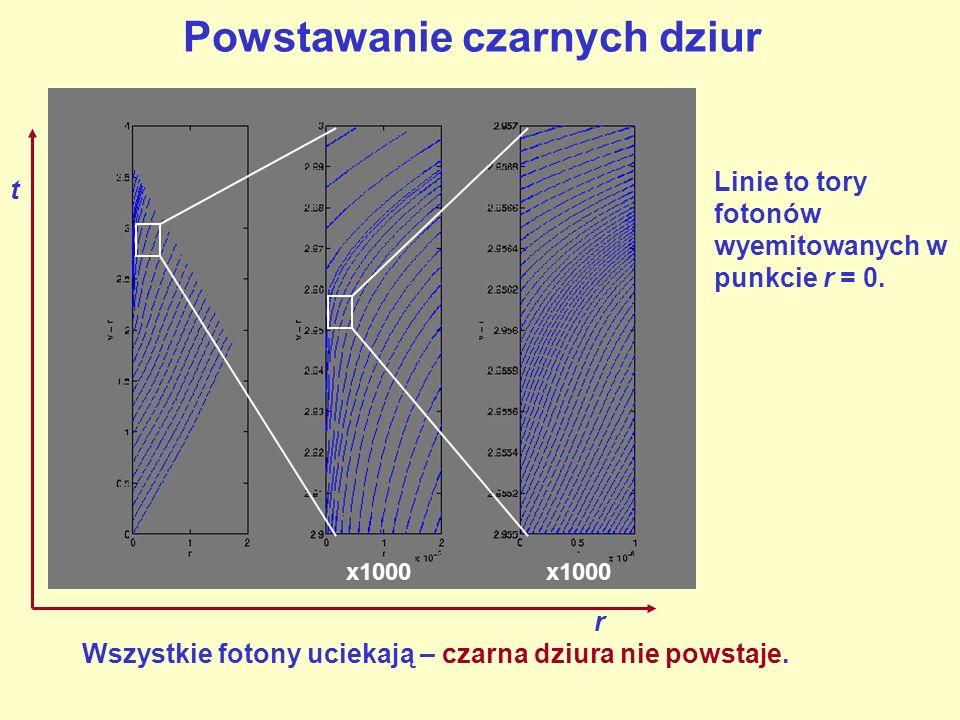 Powstawanie czarnych dziur r t x1000 Linie to tory fotonów wyemitowanych w punkcie r = 0.