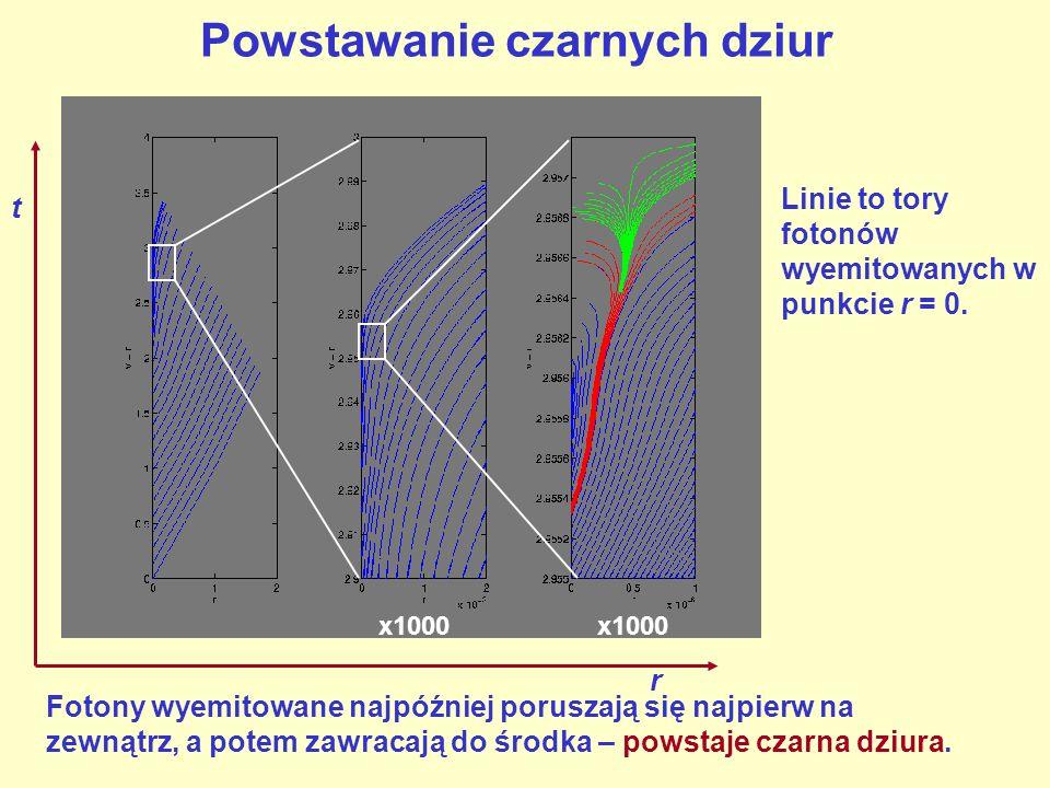 Powstawanie czarnych dziur r t x1000 Linie to tory fotonów wyemitowanych w punkcie r = 0. Fotony wyemitowane najpóźniej poruszają się najpierw na zewn