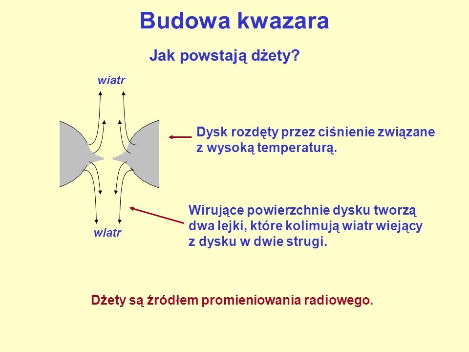 Budowa kwazara Jak powstają dżety.Dysk rozdęty przez ciśnienie związane z wysoką temperaturą.