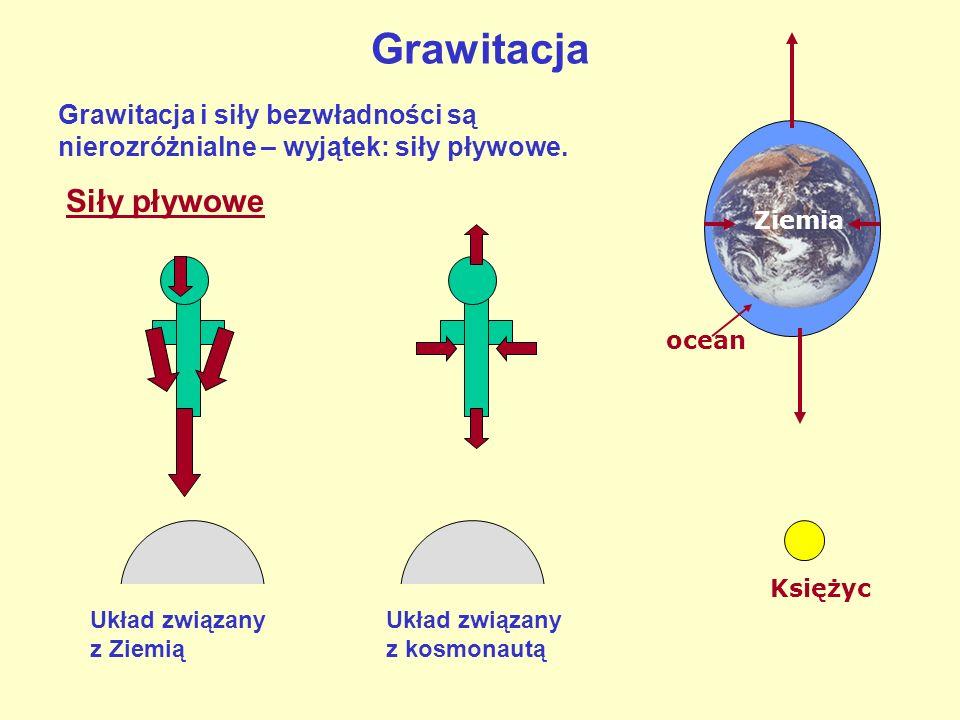 Grawitacja Siły pływowe Układ związany z Ziemią Układ związany z kosmonautą Ziemia Księżyc ocean Grawitacja i siły bezwładności są nierozróżnialne – wyjątek: siły pływowe.
