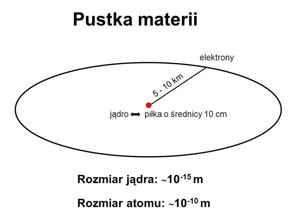 Składniki jądra Ładunek jądra = n·e + Masa jądra około dwukrotnie większa niż masa protonów.