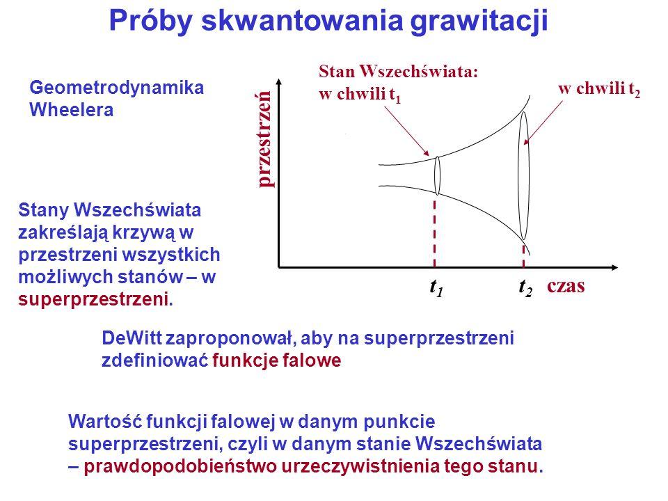 Próby skwantowania grawitacji czas przestrzeń t1t1 t2t2 Stan Wszechświata: w chwili t 1 w chwili t 2 Geometrodynamika Wheelera Stany Wszechświata zakr