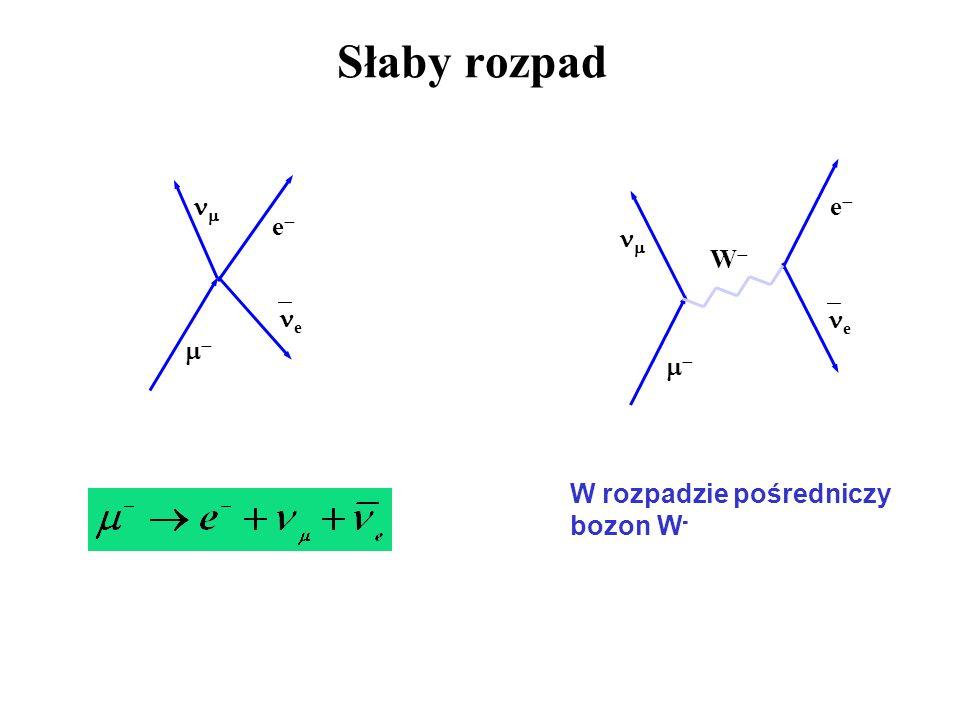 Słaby rozpad W e e e e W rozpadzie pośredniczy bozon W -