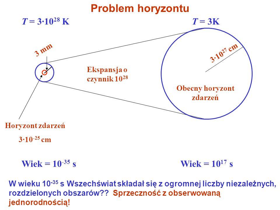 Horyzont zdarzeń 3·10 -25 cm T = 3·10 28 K Ekspansja o czynnik 10 28 3 mm Wiek = 10 -35 s T = 3K 3·10 27 cm Obecny horyzont zdarzeń Wiek = 10 17 s W wieku 10 -35 s Wszechświat składał się z ogromnej liczby niezależnych, rozdzielonych obszarów?.