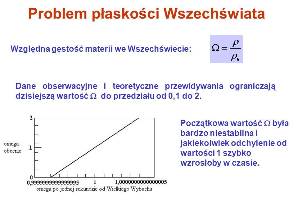 Problem płaskości Wszechświata Dane obserwacyjne i teoretyczne przewidywania ograniczają dzisiejszą wartość do przedziału od 0,1 do 2. Względna gęstoś