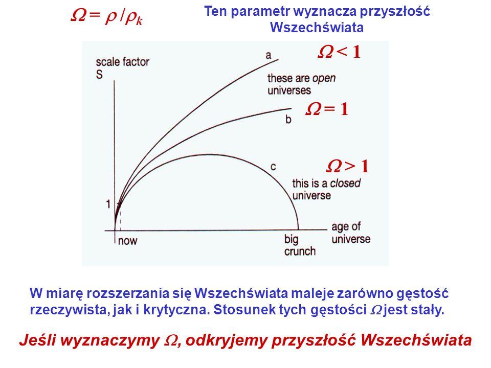 = / k < 1 > 1 = 1 Ten parametr wyznacza przyszłość Wszechświata W miarę rozszerzania się Wszechświata maleje zarówno gęstość rzeczywista, jak i krytyc