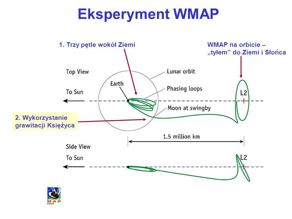 Eksperyment WMAP 1. Trzy pętle wokół Ziemi 2. Wykorzystanie grawitacji Księżyca WMAP na orbicie – tyłem do Ziemi i Słońca