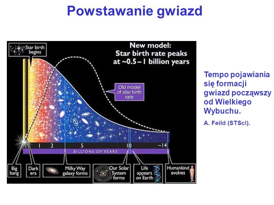 Powstawanie gwiazd Tempo pojawiania się formacji gwiazd począwszy od Wielkiego Wybuchu. A. Feild (STScI).