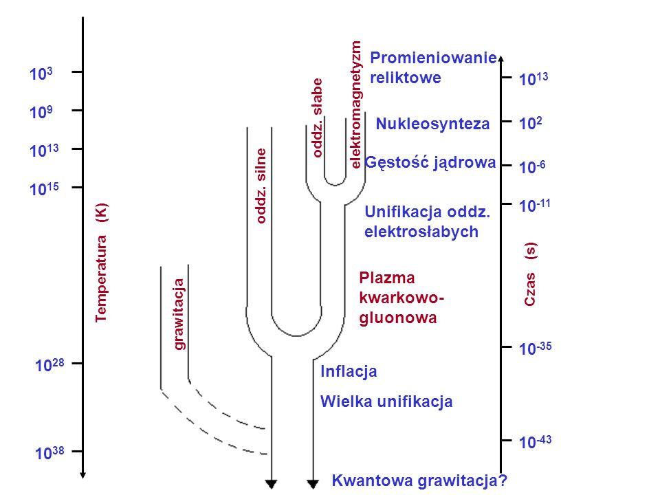 grawitacja oddz. silne oddz. słabe elektromagnetyzm Temperatura (K) 10 38 10 28 10 15 10 13 10 9 10 3 Czas (s) 10 -43 10 -35 10 -11 10 -6 10 2 10 13 I