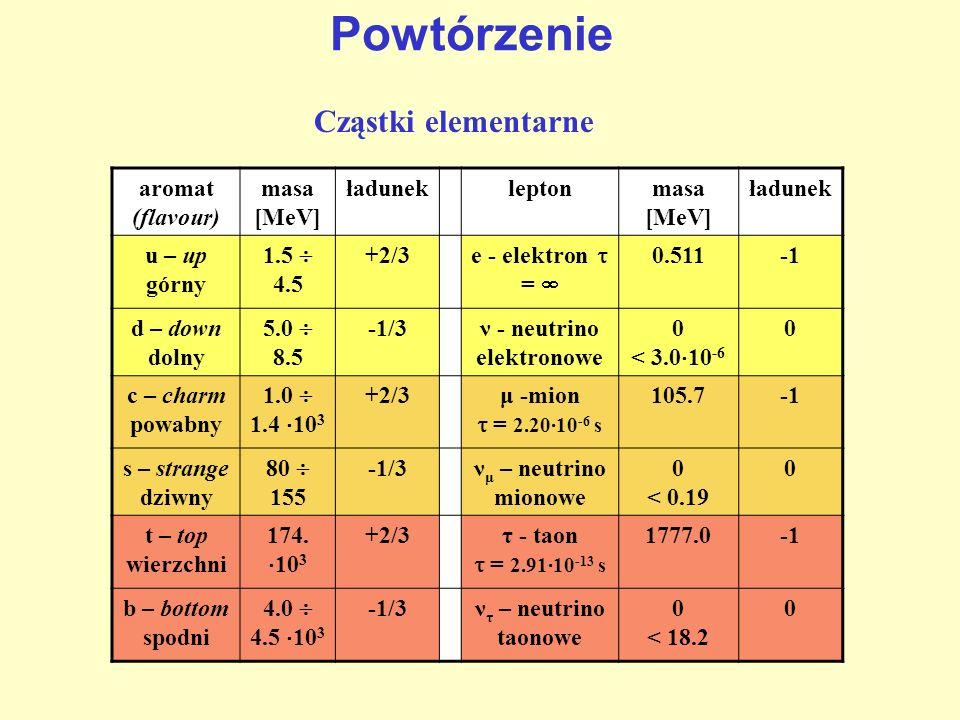 Powtórzenie aromat (flavour) masa [MeV] ładunekleptonmasa [MeV] ładunek u – up górny 1.5 4.5 +2/3 e - elektron = 0.511 d – down dolny 5.0 8.5 -1/3ν -
