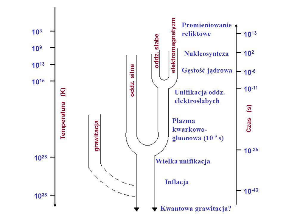 Powtórzenie grawitacja oddz. silne oddz. słabe elektromagnetyzm Temperatura (K) 10 38 10 28 10 15 10 13 10 9 10 3 Czas (s) 10 -43 10 -35 10 -11 10 -6