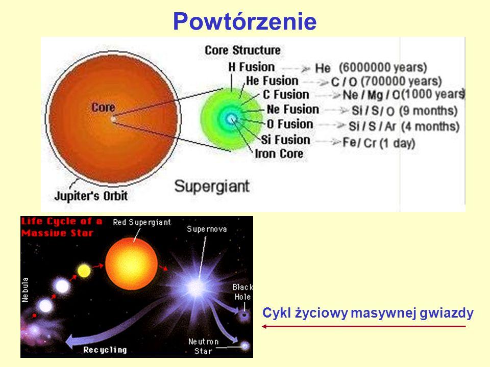 Powtórzenie Cykl życiowy masywnej gwiazdy