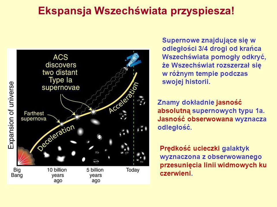 Ekspansja Wszechświata przyspiesza! Znamy dokładnie jasność absolutną supernowych typu 1a. Jasność obserwowana wyznacza odległość. Supernowe znajdując