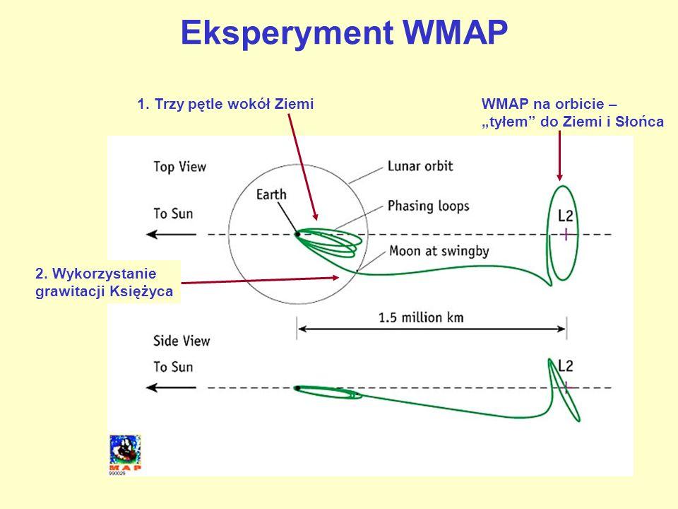 1. Trzy pętle wokół Ziemi 2. Wykorzystanie grawitacji Księżyca WMAP na orbicie – tyłem do Ziemi i Słońca