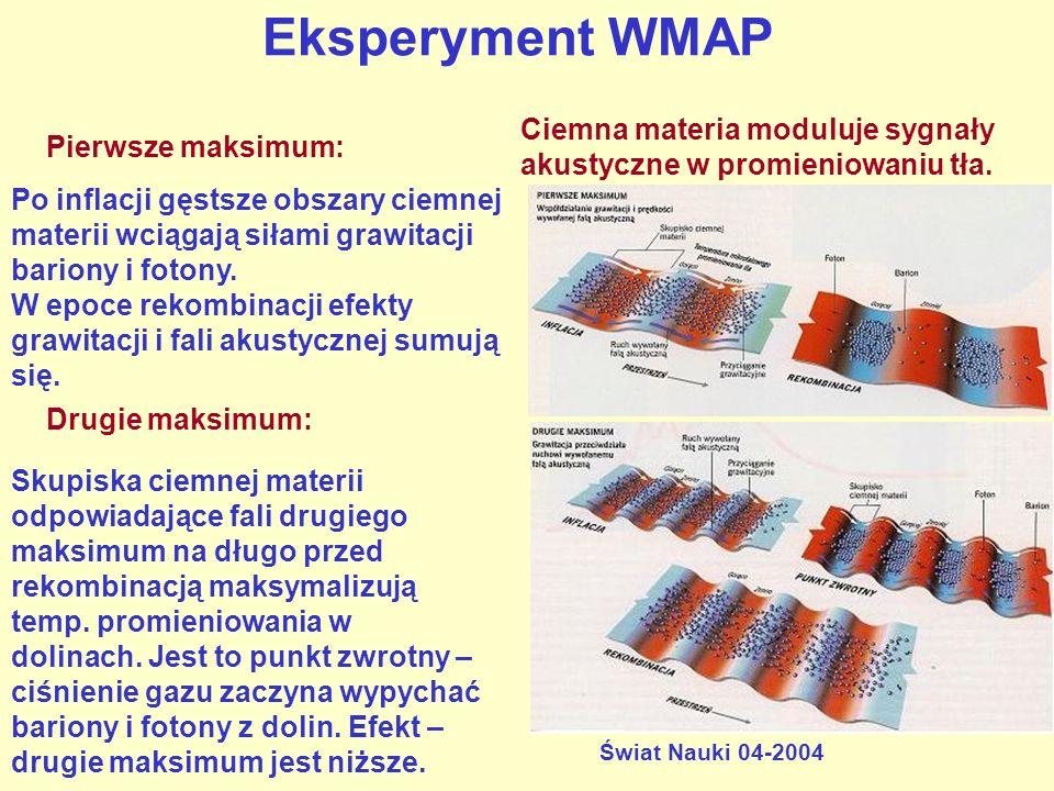 Eksperyment WMAP Świat Nauki 04-2004 Ciemna materia moduluje sygnały akustyczne w promieniowaniu tła. Po inflacji gęstsze obszary ciemnej materii wcią