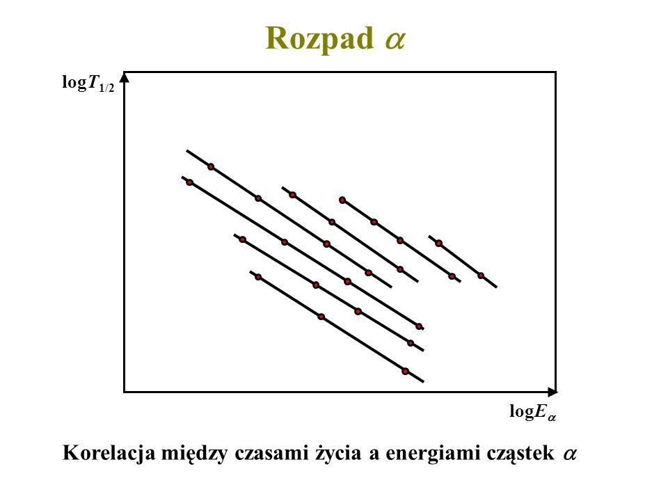 Rozpad Korelacja między czasami życia a energiami cząstek logE logT 1/2