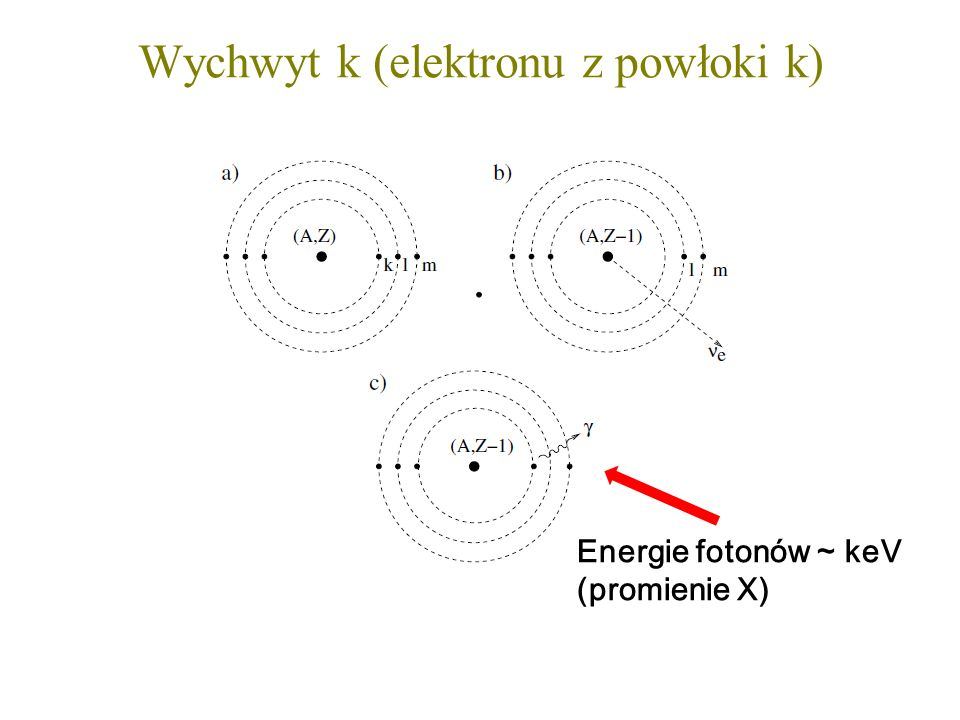 Wychwyt k (elektronu z powłoki k) Energie fotonów ~ keV (promienie X)