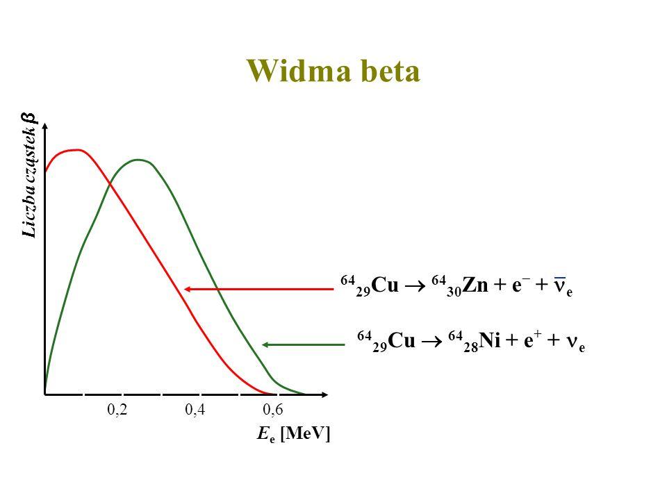 Widma beta 64 29 Cu 64 30 Zn + e + e 64 29 Cu 64 28 Ni + e + + e E e [MeV] 0,20,40,6 Liczba cząstek β
