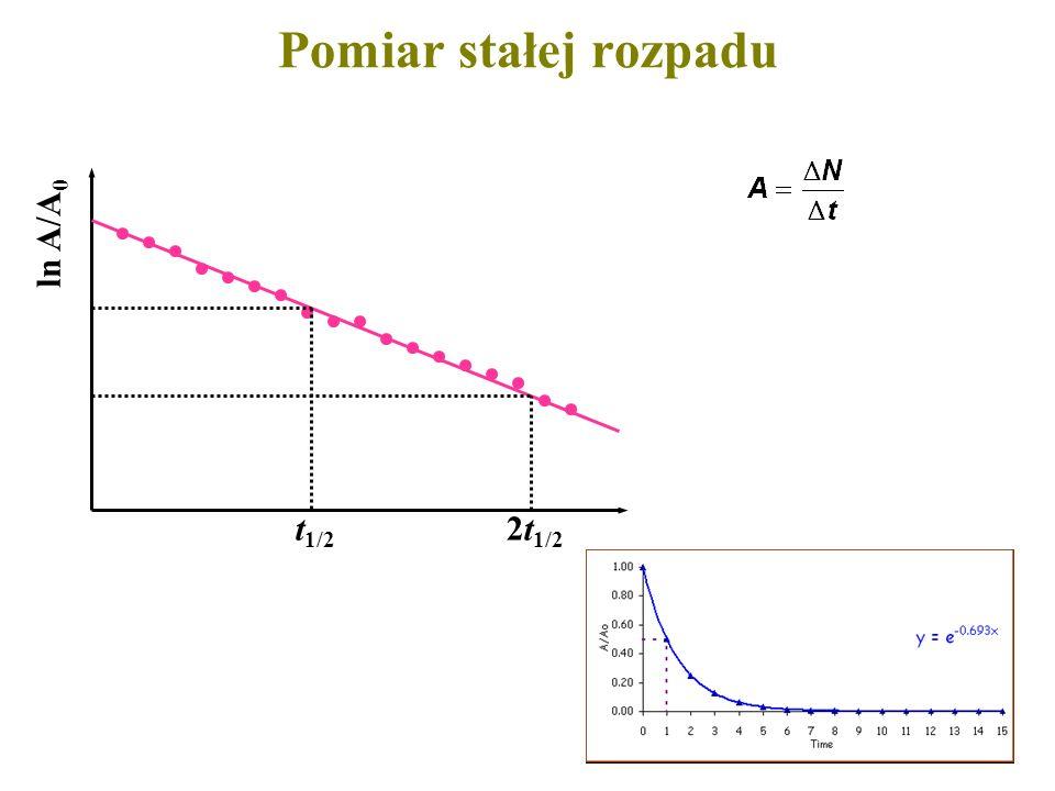 Pomiar stałej rozpadu t 1/2 2t 1/2 ln A/A 0