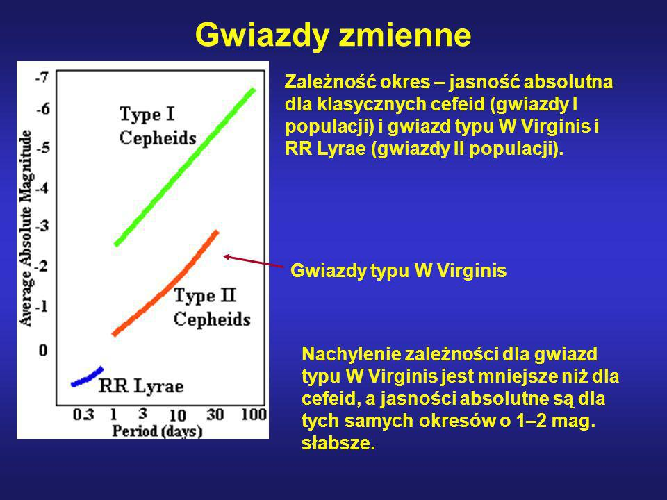 Zależność okres – jasność absolutna dla klasycznych cefeid (gwiazdy I populacji) i gwiazd typu W Virginis i RR Lyrae (gwiazdy II populacji). Gwiazdy z
