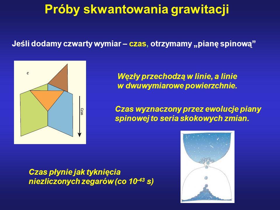Jeśli dodamy czwarty wymiar – czas, otrzymamy pianę spinową Węzły przechodzą w linie, a linie w dwuwymiarowe powierzchnie. Czas wyznaczony przez ewolu