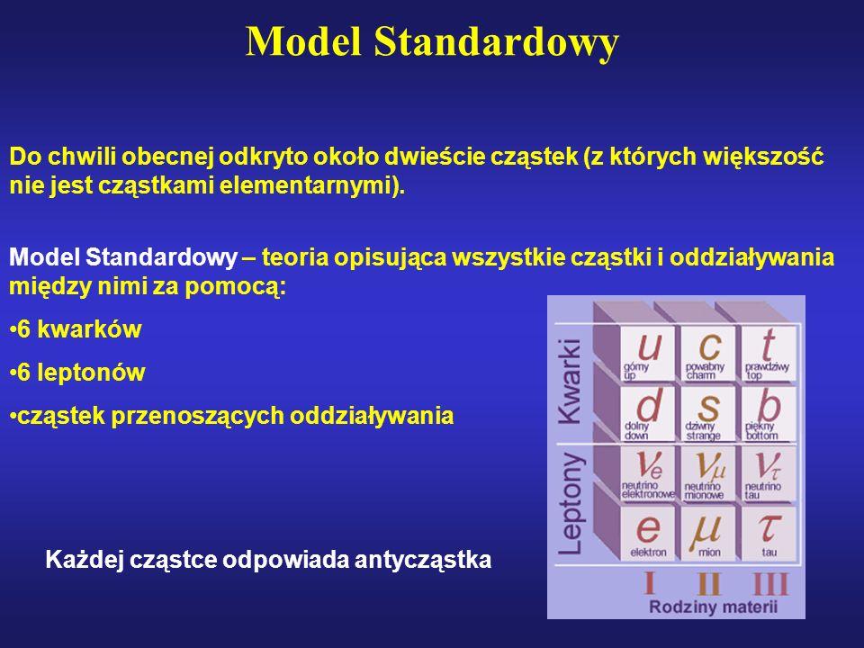 Model Standardowy Do chwili obecnej odkryto około dwieście cząstek (z których większość nie jest cząstkami elementarnymi). Model Standardowy – teoria