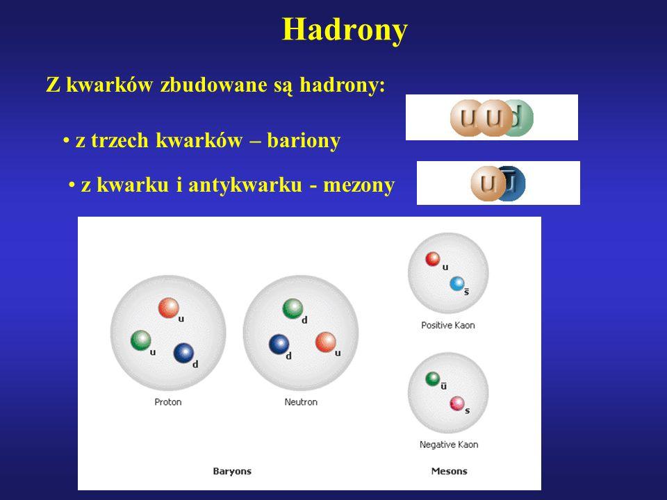 Hadrony z trzech kwarków – bariony z kwarku i antykwarku - mezony Z kwarków zbudowane są hadrony: