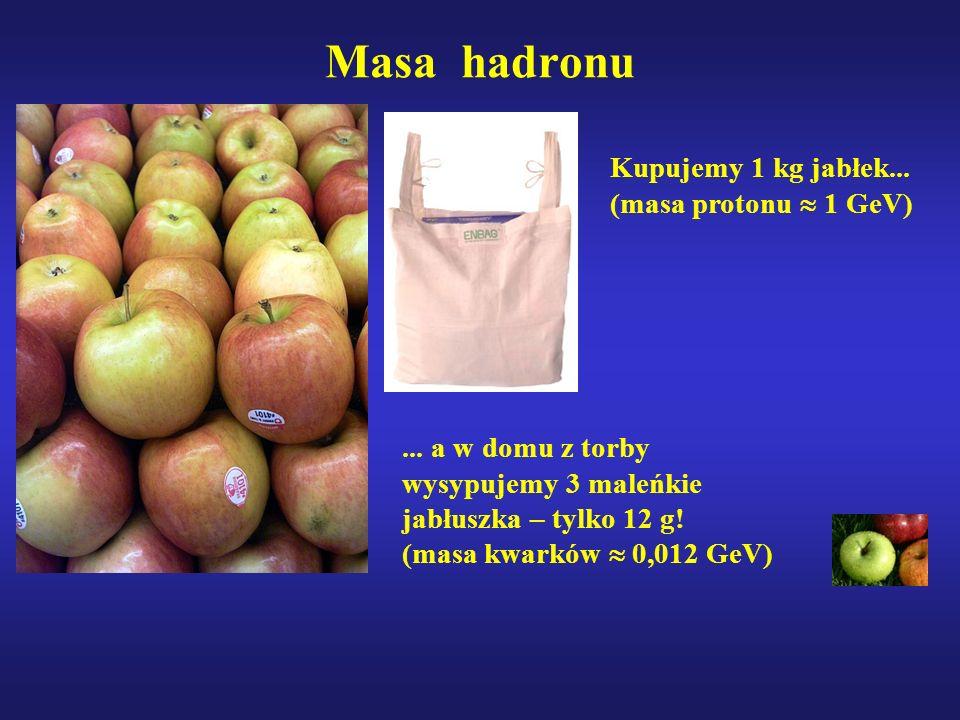 Masa hadronu Kupujemy 1 kg jabłek... (masa protonu 1 GeV)... a w domu z torby wysypujemy 3 maleńkie jabłuszka – tylko 12 g! (masa kwarków 0,012 GeV)