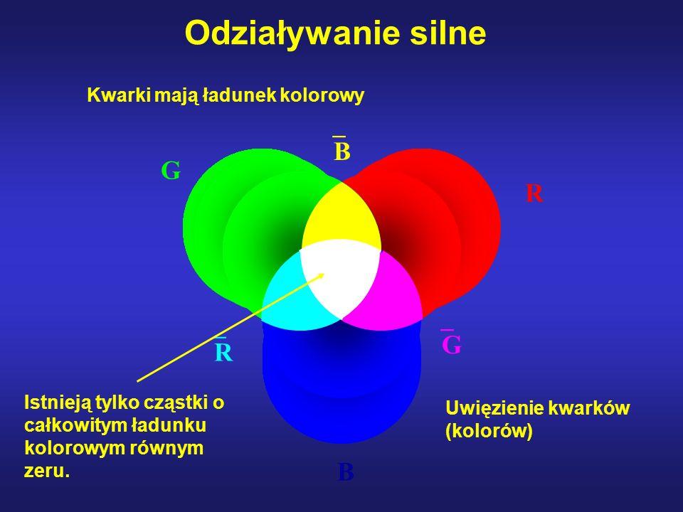 R G B R B G Odziaływanie silne Kwarki mają ładunek kolorowy Istnieją tylko cząstki o całkowitym ładunku kolorowym równym zeru. Uwięzienie kwarków (kol