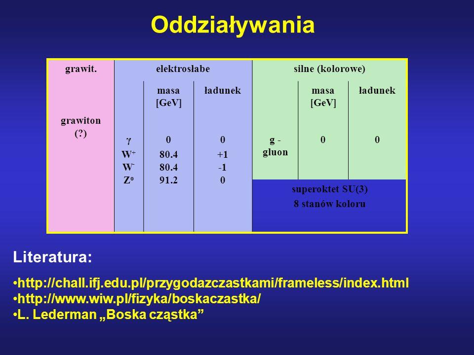 Oddziaływania grawit.elektrosłabesilne (kolorowe) grawiton (?) masa [GeV] ładunekmasa [GeV] ładunek γW+W-ZoγW+W-Zo 0 80.4 80.4 91.2 0 +1 -1 0 g - gluo