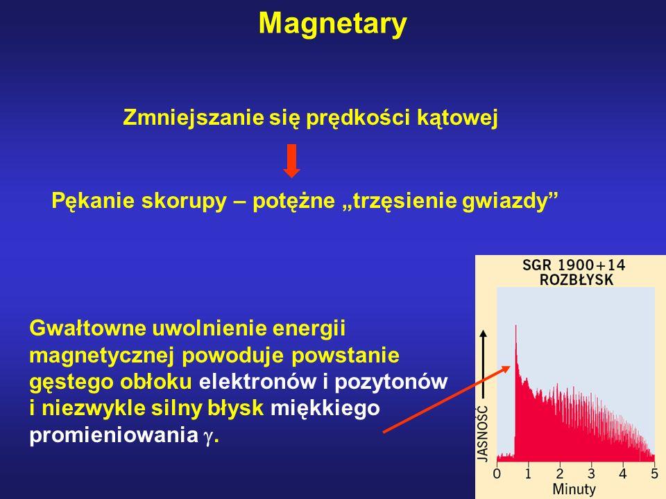 Magnetary Pękanie skorupy – potężne trzęsienie gwiazdy Gwałtowne uwolnienie energii magnetycznej powoduje powstanie gęstego obłoku elektronów i pozytonów i niezwykle silny błysk miękkiego promieniowania.
