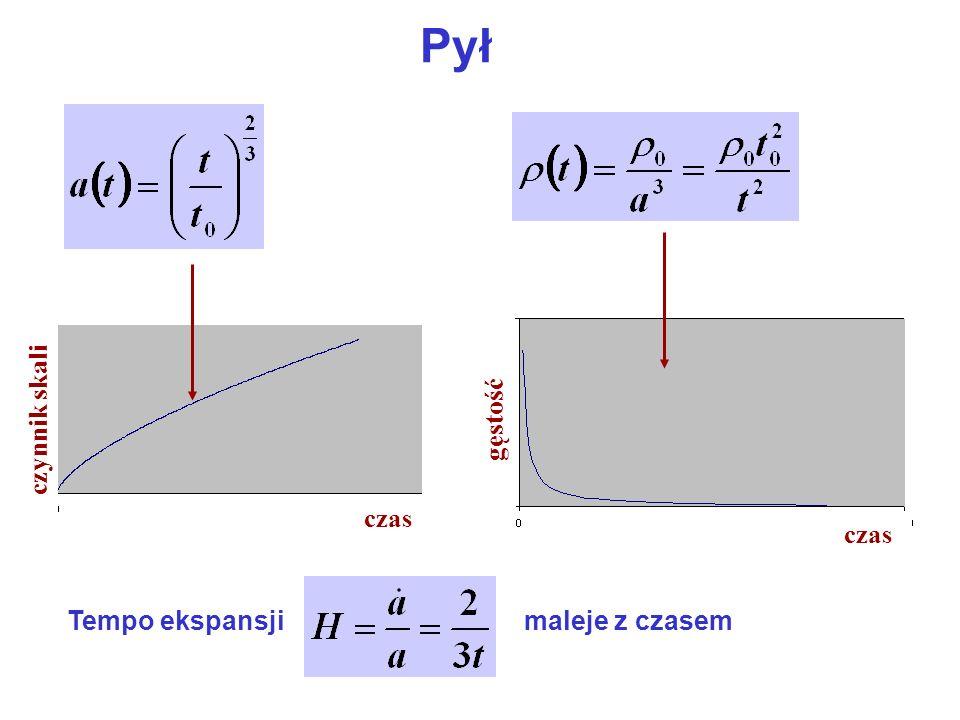Pył Tempo ekspansjimaleje z czasem czas czynnik skali czas gęstość