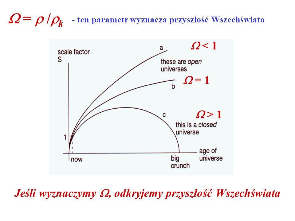 = / k - ten parametr wyznacza przyszłość Wszechświata < 1 > 1 = 1 Jeśli wyznaczymy, odkryjemy przyszłość Wszechświata