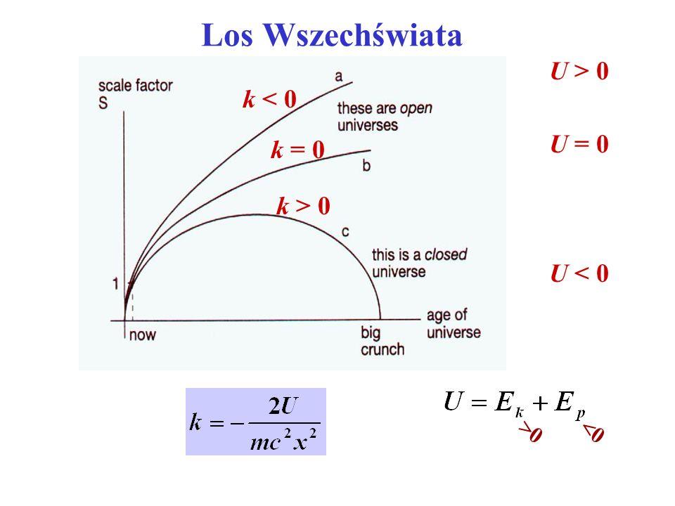 Los Wszechświata k < 0 k = 0 k > 0 U > 0 U = 0 U < 0 <0>0