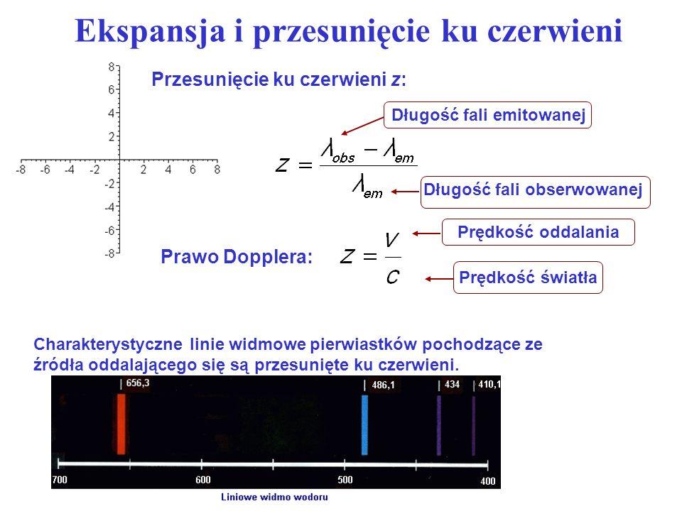 Charakterystyczne linie widmowe pierwiastków pochodzące ze źródła oddalającego się są przesunięte ku czerwieni. Przesunięcie ku czerwieni z: Ekspansja