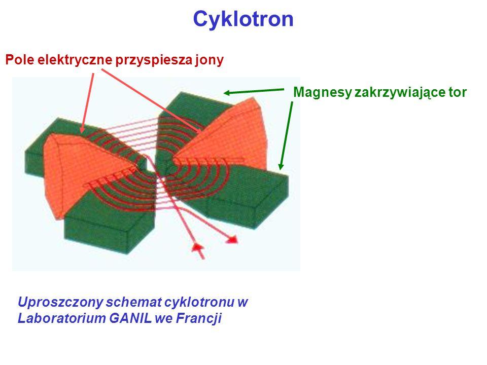 Cyklotron Uproszczony schemat cyklotronu w Laboratorium GANIL we Francji Magnesy zakrzywiające tor Pole elektryczne przyspiesza jony