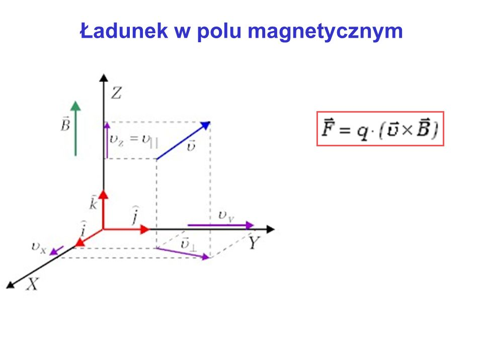Ładunek w polu magnetycznym Ruch cząstki można opisać jako złożenie dwóch niezależnych ruchów: wzdłuż osi Z z prędkością i w płaszczyźnie XY z prędkością.