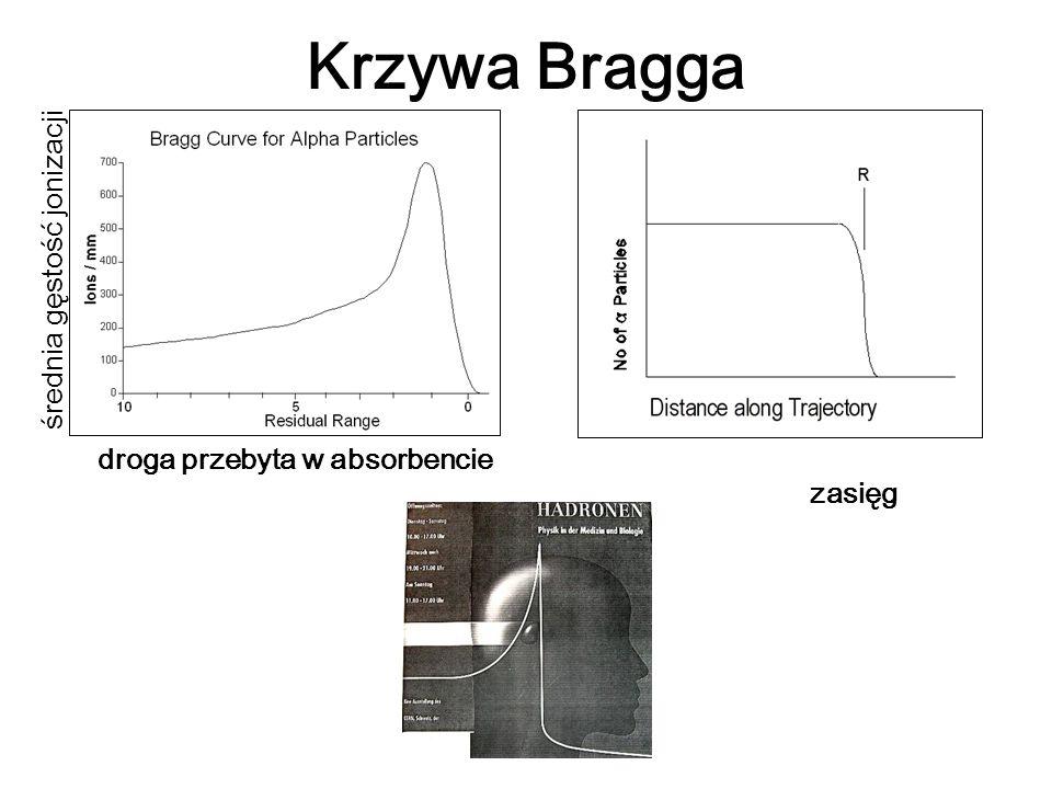 Krzywa Bragga średnia gęstość jonizacji droga przebyta w absorbencie zasięg