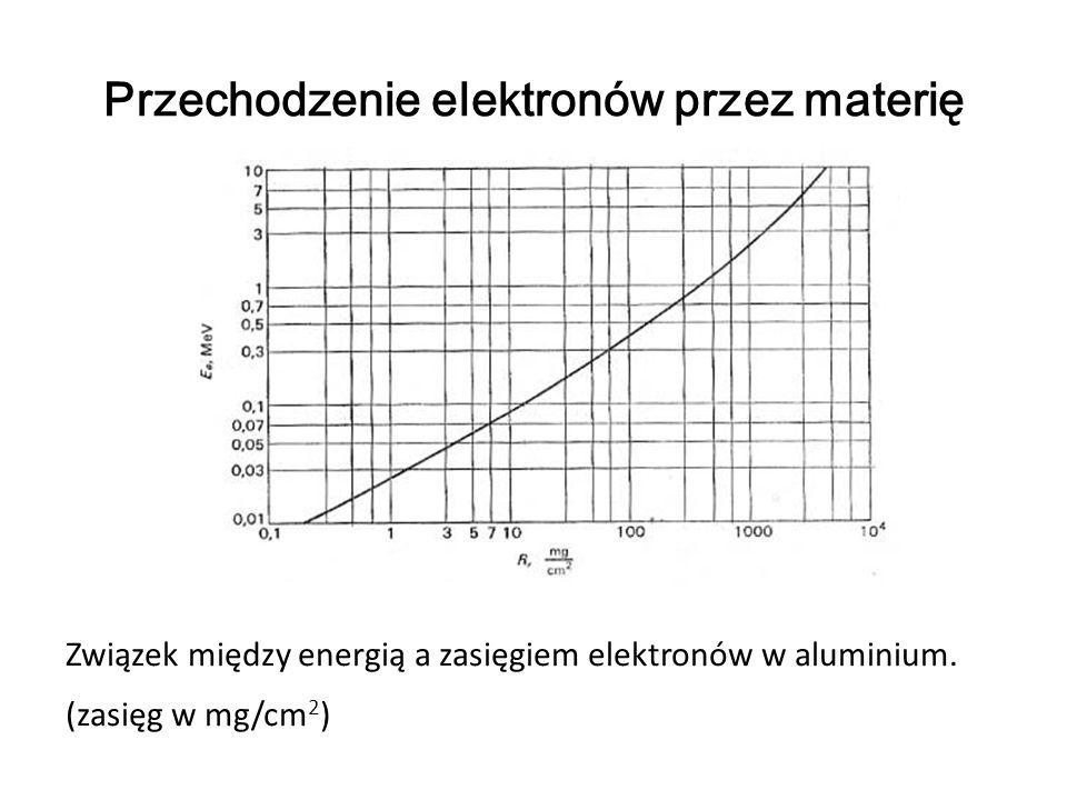 Przechodzenie elektronów przez materię Związek między energią a zasięgiem elektronów w aluminium. (zasięg w mg/cm 2 )
