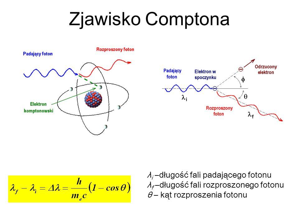 Zjawisko Comptona λ i –długość fali padającego fotonu λ f –długość fali rozproszonego fotonu θ – kąt rozproszenia fotonu