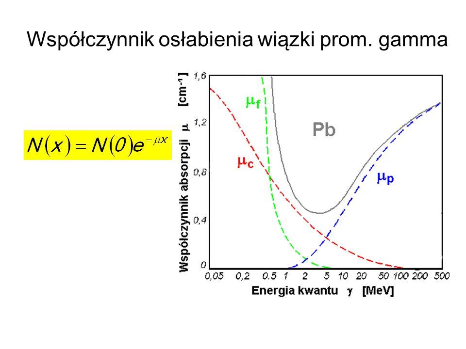 Współczynnik osłabienia wiązki prom. gamma
