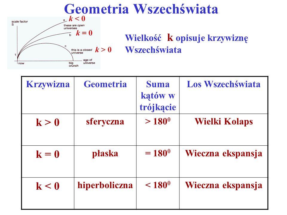 Geometria Wszechświata k < 0 k = 0 k > 0 Wielkość k opisuje krzywiznę Wszechświata KrzywiznaGeometriaSuma kątów w trójkącie Los Wszechświata k > 0 sfe