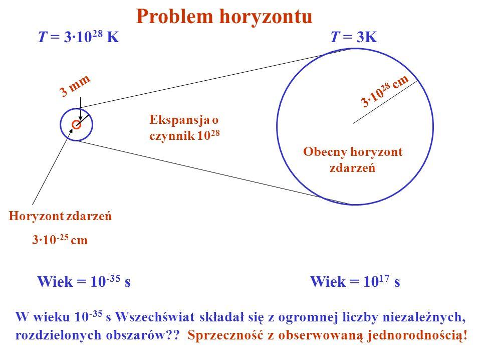 Horyzont zdarzeń 3·10 -25 cm T = 3·10 28 K Ekspansja o czynnik 10 28 3 mm Wiek = 10 -35 s T = 3K 3·10 28 cm Obecny horyzont zdarzeń Wiek = 10 17 s W w