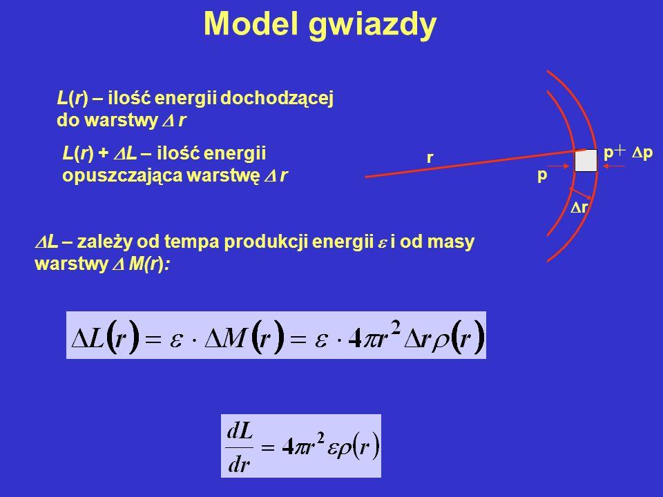 L(r) – ilość energii dochodzącej do warstwy r L(r) + L – ilość energii opuszczająca warstwę r r r p p + p L – zależy od tempa produkcji energii i od m