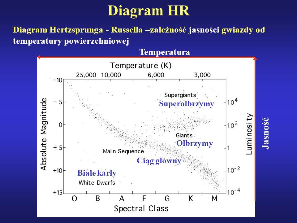Diagram HR Diagram Hertzsprunga - Russella –zależność jasności gwiazdy od temperatury powierzchniowej Ciąg główny Superolbrzymy Olbrzymy Białe karły J