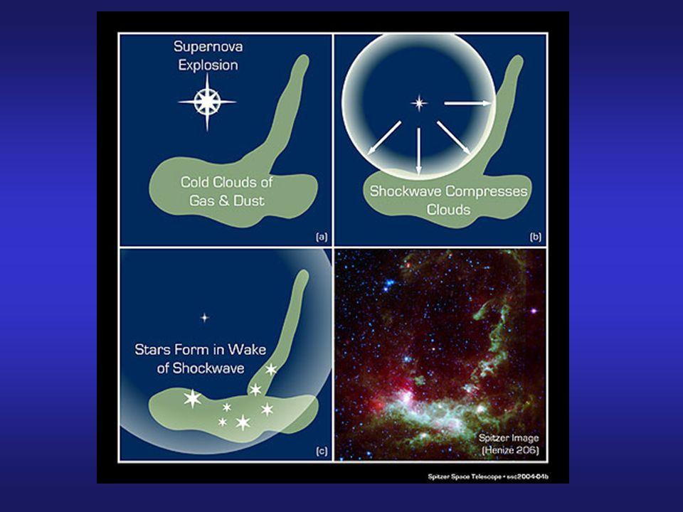 W czasie kurczenia się energia grawitacyjna zamienia się w ciepło, ogrzewając centrum obłoku.