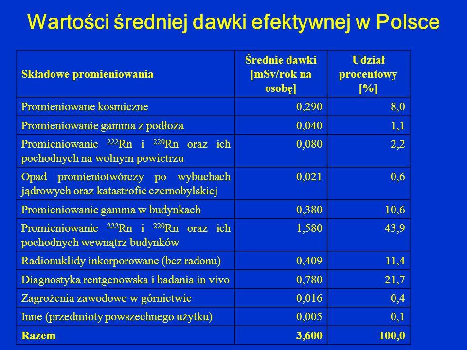 Składowe promieniowania Średnie dawki [mSv/rok na osobę] Udział procentowy [%] Promieniowane kosmiczne0,2908,0 Promieniowanie gamma z podłoża0,0401,1